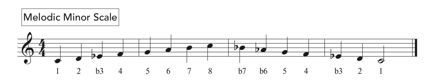 The melodic minor scale harmonized in music notation.