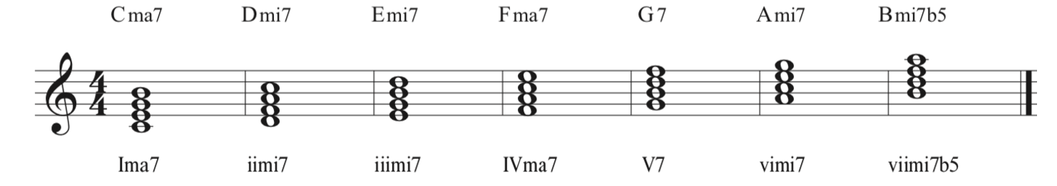 The major scale harmonized in four note chords