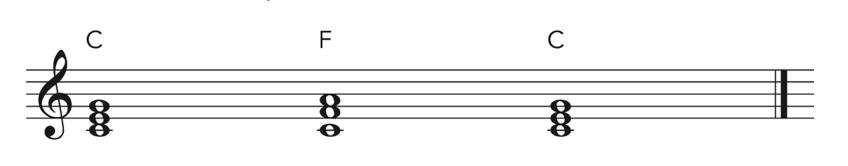 The plagal cadence written on music manuscript paper.