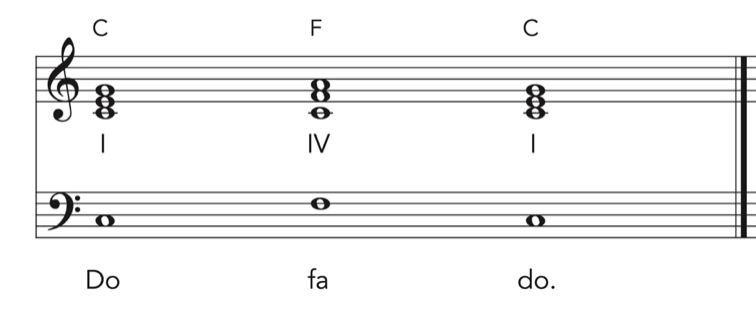 The plagal one to four cadence written in music notation on manuscript paper.