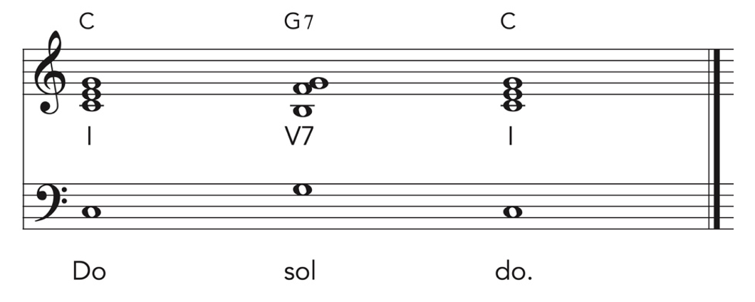 Perfect cadence in standard music notation.