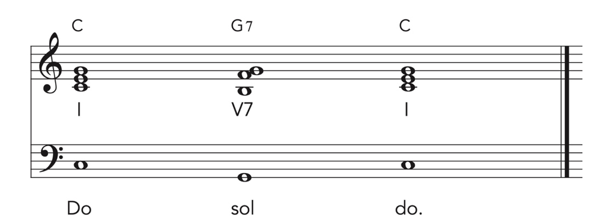 The Perfect Cadence in standard music notation.