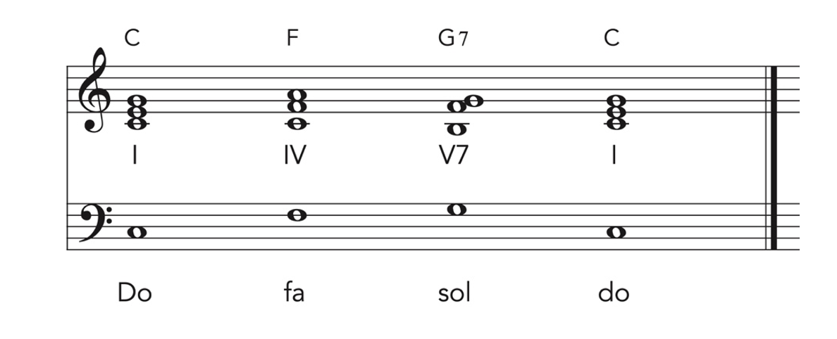 Piano skills and ear training music theory exercise in music notation.