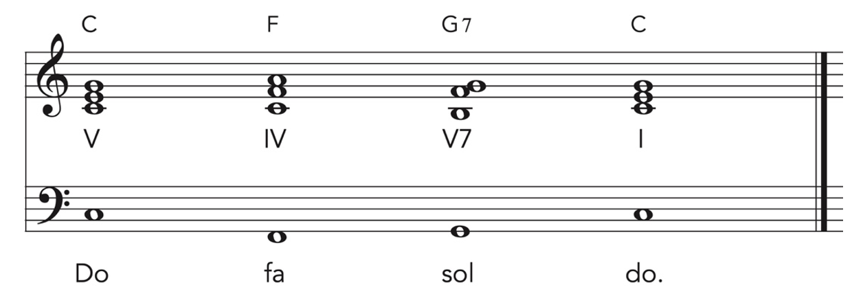 Piano skills and ear training exercise in music notation