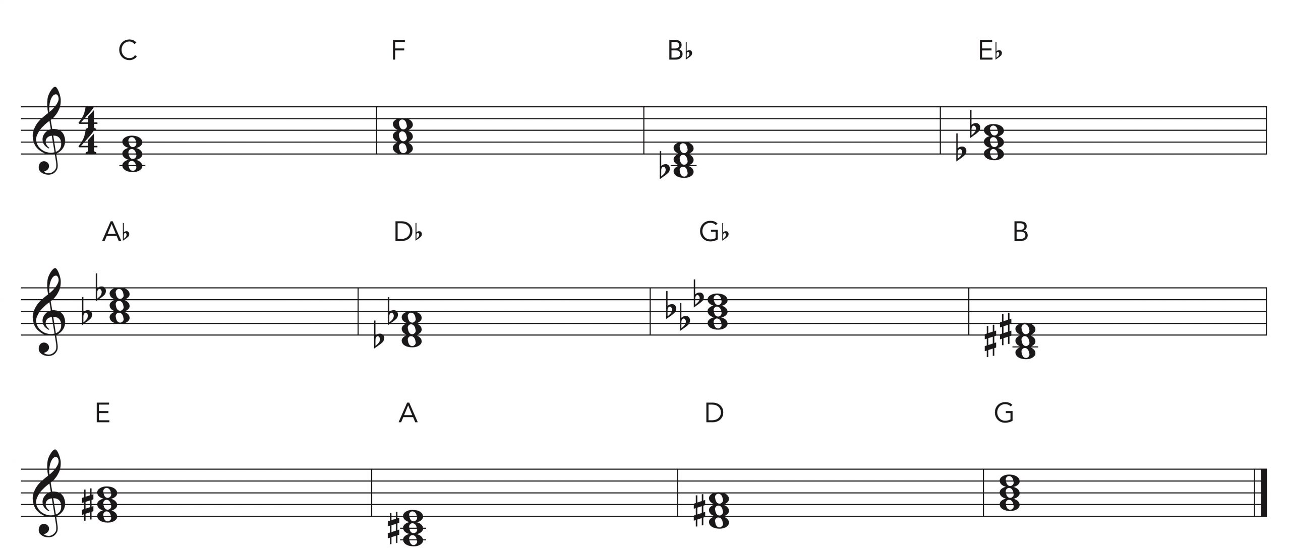 Major chord piano practice in music notation